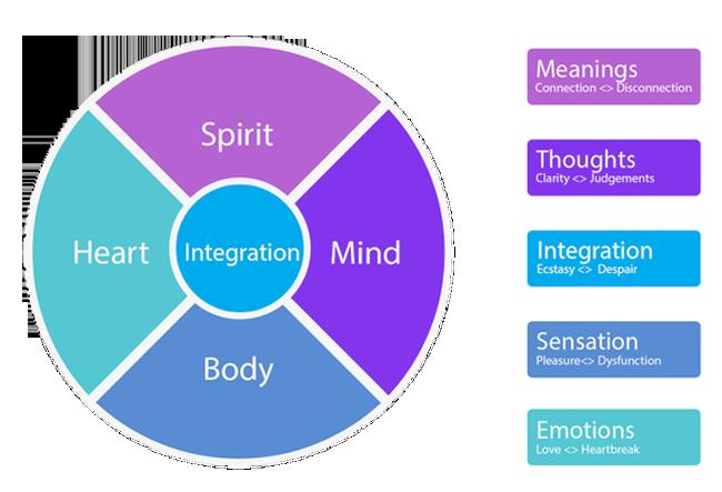 spirit-heart-mind-body
